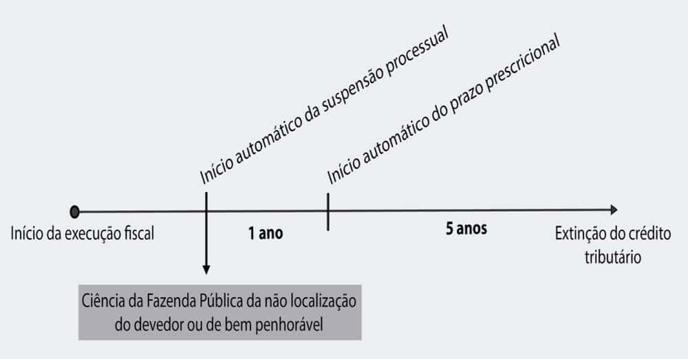 A prescrição intercorrente da lei de execuções fiscais a partir dos reflexos do RESp 1.340.553/RS