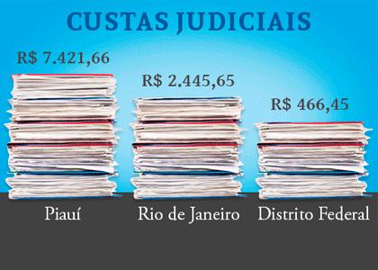 PI é Estado com custas judiciais mais caras do Brasil