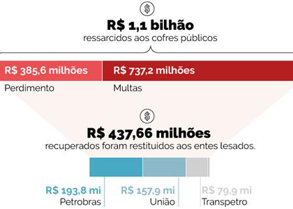 PGR: Colaboradores já devolveram mais de R$ 1 bilhão aos cofres públicos