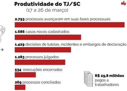 Justiça do Trabalho de SC garante R$ 29,8 milhões a trabalhadores durante crise do coronavírus